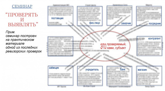 семинар: «Проверять и выявлять»